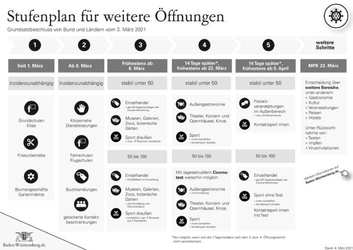 Original_210304_MPK_Stufenplan_kompri